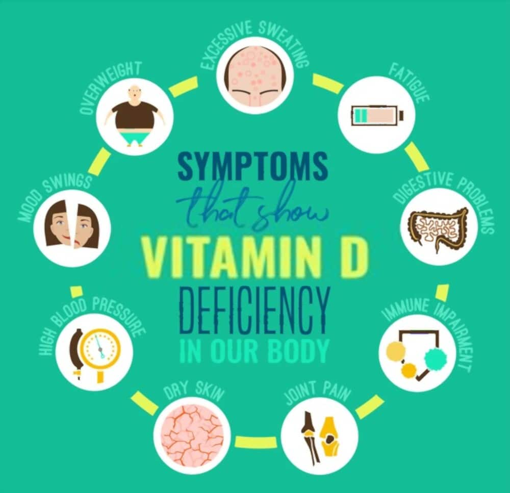 THIS HAPPENS IF YOU DO NOT HAVE VITAMIN D Diseases due to lack or deficiency of Vitamin D